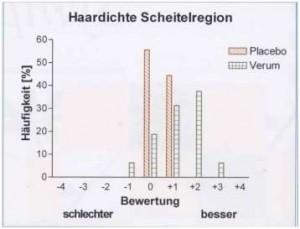 grafiek-1-HAIRGRO